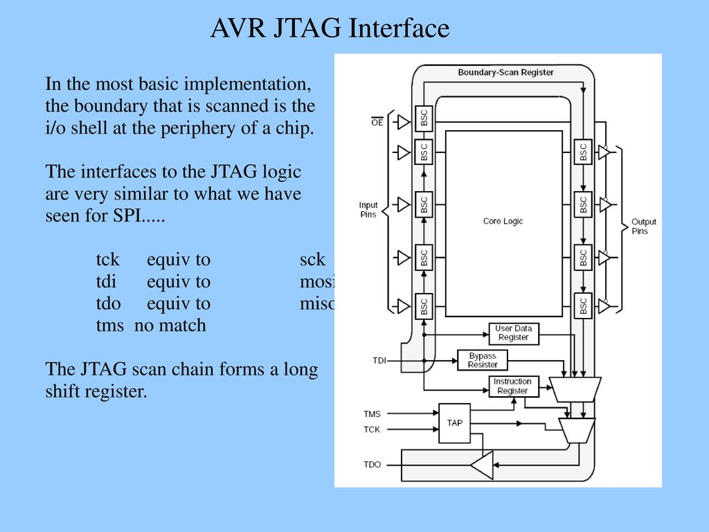 Avr Jtag Interface The Joint Test Action Group Development Wiring Diagram In Most Basic Implementation