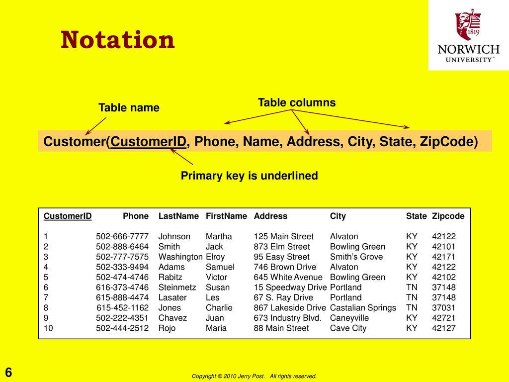 Data Normalization (1) IS240 – DBMS Lecture # 4 – - ppt download