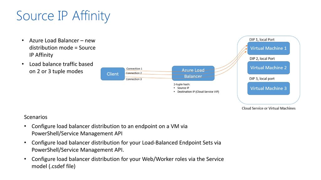 Microsoft Azure: Infrastructure as a Service (IaaS) - ppt