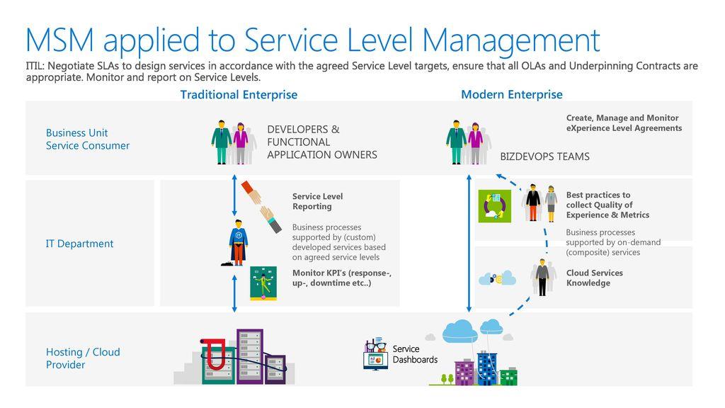 Modern Service Management - ppt download