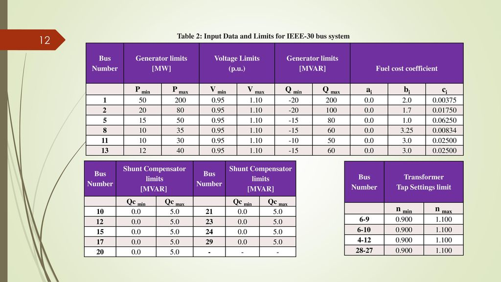 Reactive and Active Power Loss - ppt download