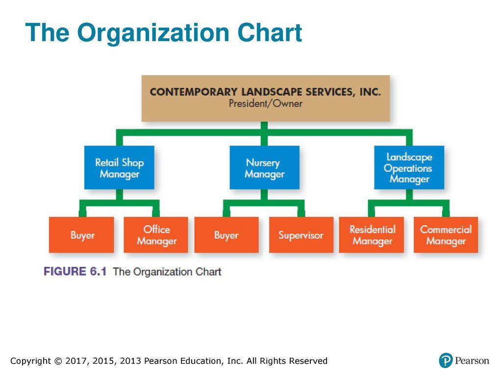 small business organization chart