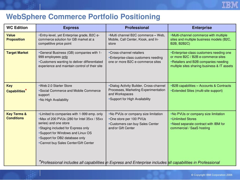 Selling WebSphere Commerce for Business Partners - ppt download