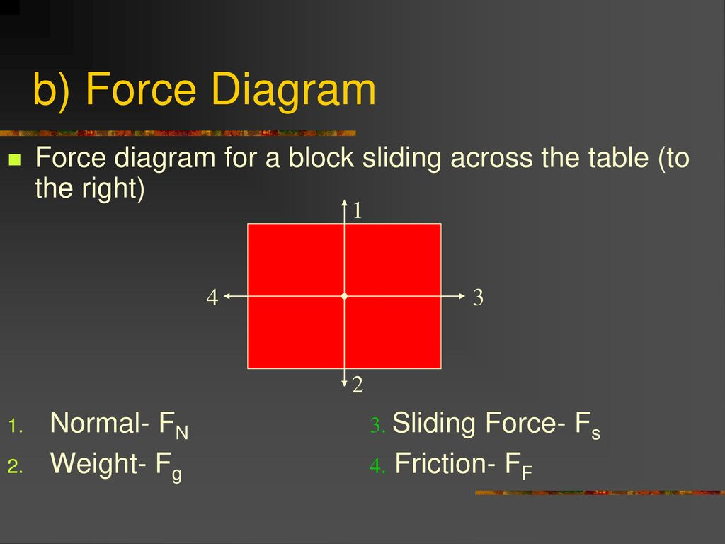 Gravitation Friction And Net Force Ppt Download F G Block Diagram B For A Sliding Across The Table To
