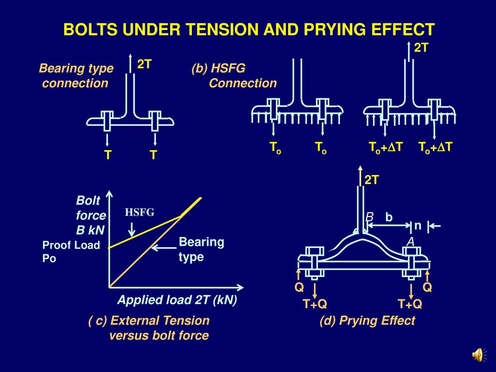 BOLTS UNDER TENSION AND PRYING EFFECT