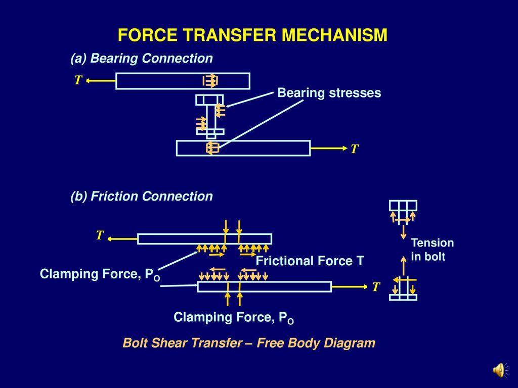 6 force transfer mechanism bolt shear transfer – free body diagram