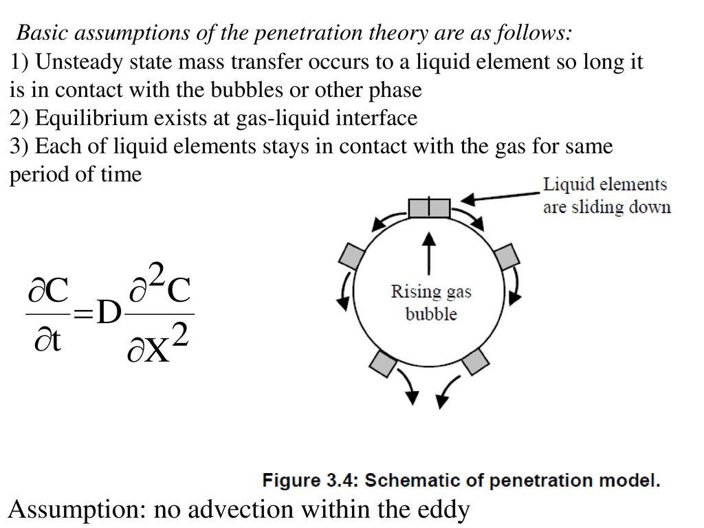 film penetration theory