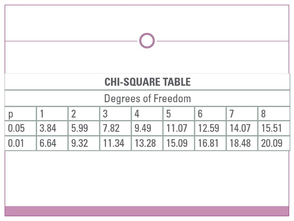 How to use a chi square table image collections bar height dining introduction to chi square analysis ppt download watchthetrailerfo