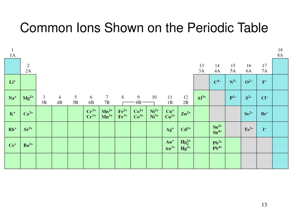 Atoms molecules and ions ppt download 13 common ions shown on the periodic table urtaz Choice Image