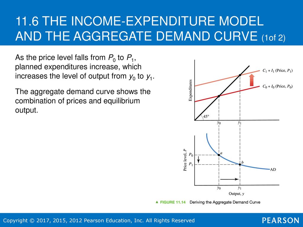 the income expenditure model