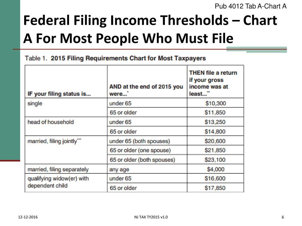 2 8 2018 Pub 4012 Tab A Chart Federal Filing Income