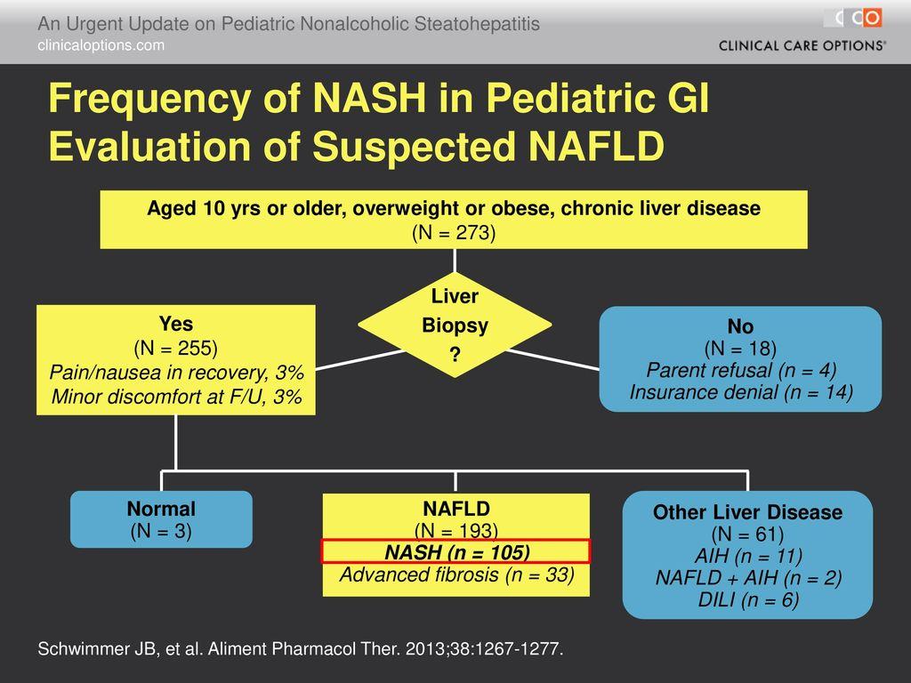 An Urgent Update on Pediatric Nonalcoholic Steatohepatitis - ppt
