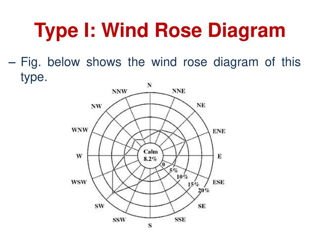 Airport Planning Ppt Download Rose Diagram Type I Wind