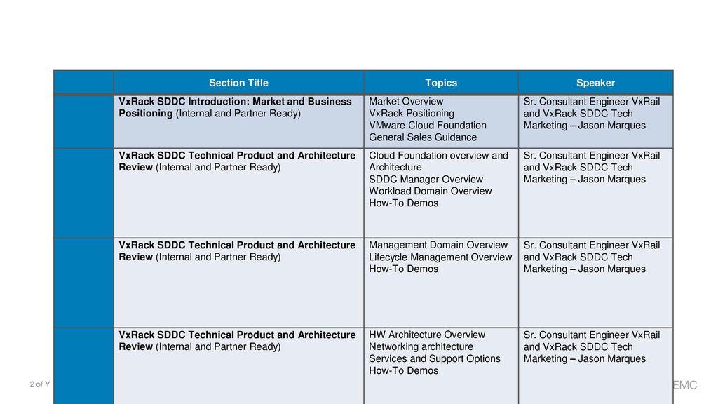 Dell EMC VxRack System SDDC - ppt download