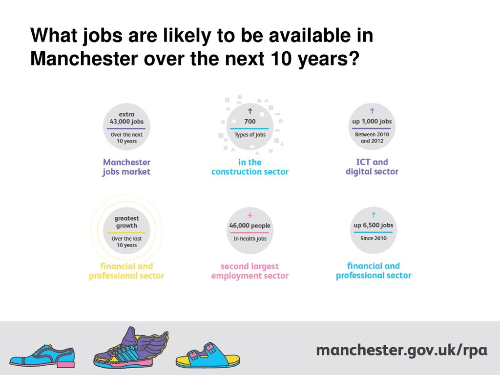 Education Employment And Training For 16 18 Year Olds Ppt Download
