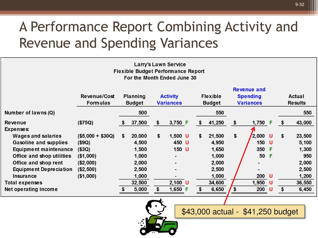 Flexible budgets and performance analysis ppt download a performance report combining activity and revenue and spending variances maxwellsz