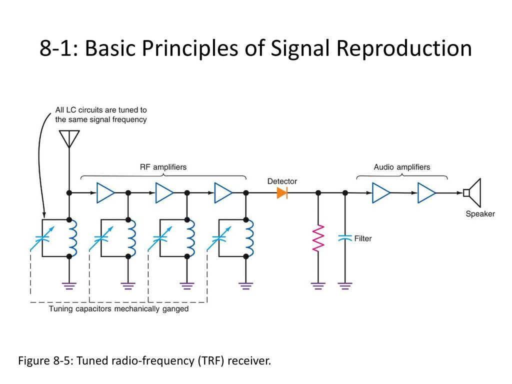 Communication Receivers Ppt Download Figure 4 Block Diagram Of Detector And Rf Amplifier 13