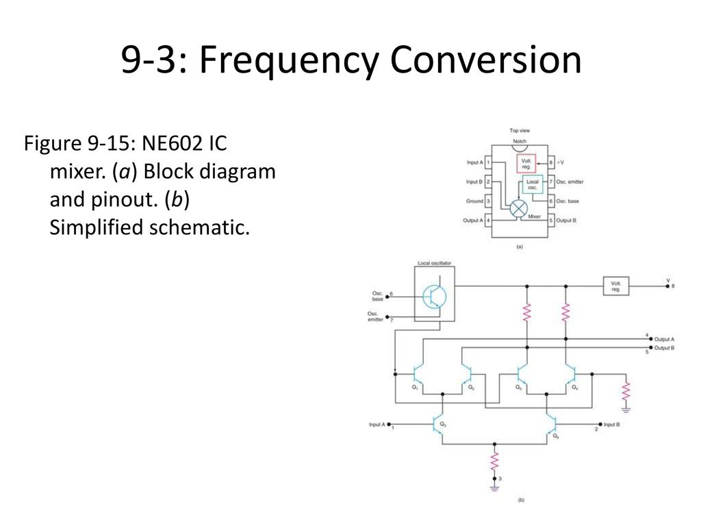 Communication Receivers - ppt download