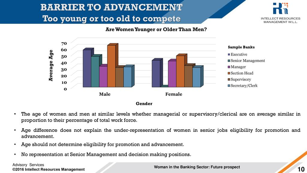 Ppt Download Women Future Prospect Sector The - Banking In