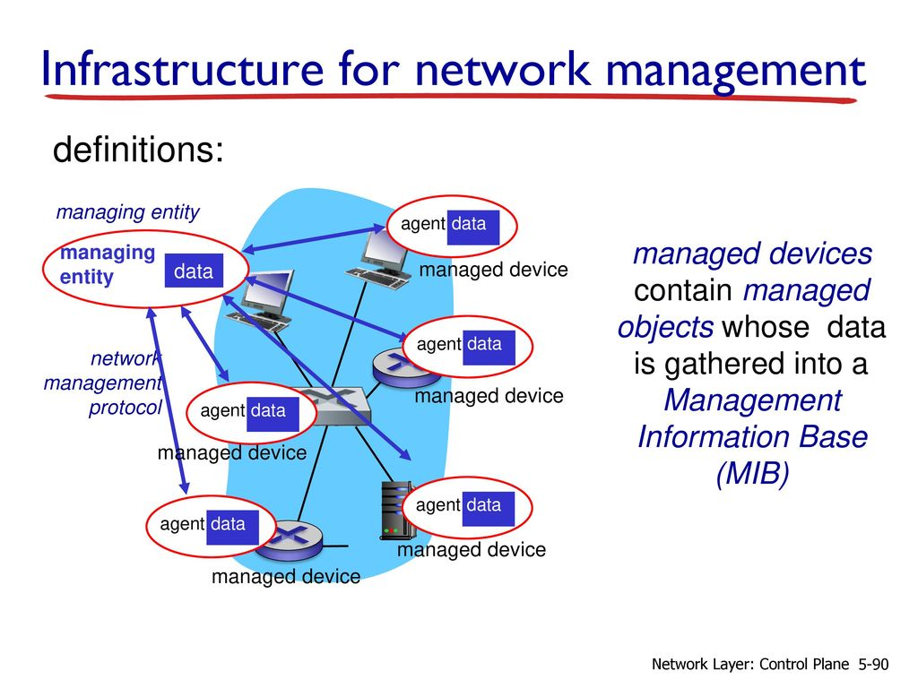 Chapter 5 Network Layer: The Control Plane - ppt download