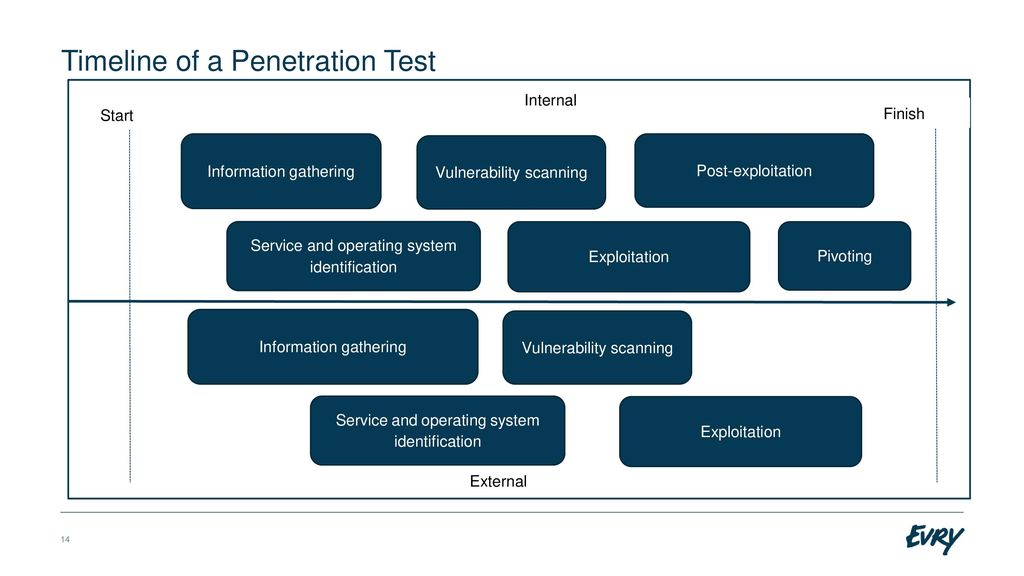Penetration testing from start to finish galleries 155