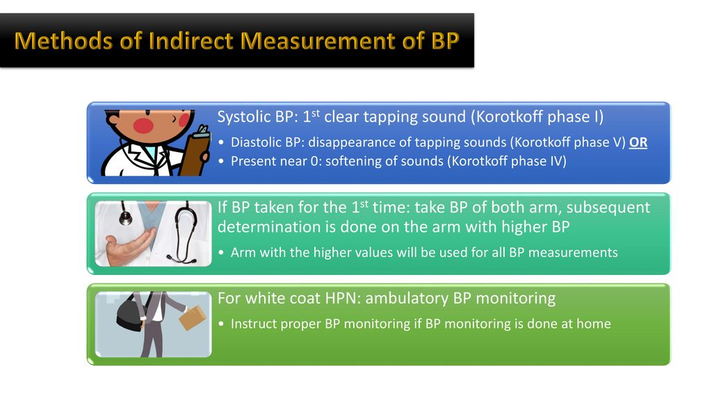 Methods of Indirect Measurement of BP