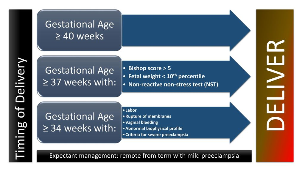 DELIVER Timing of Delivery Gestational Age ≥ 40 weeks
