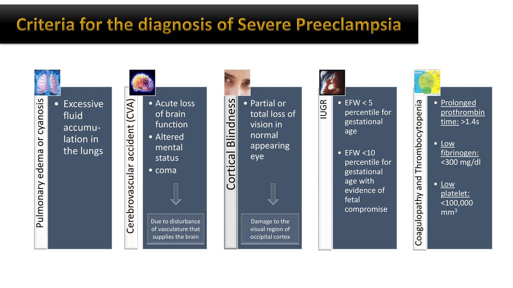 Criteria for the diagnosis of Severe Preeclampsia