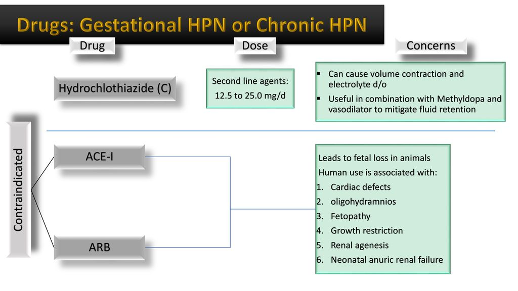 Drugs: Gestational HPN or Chronic HPN