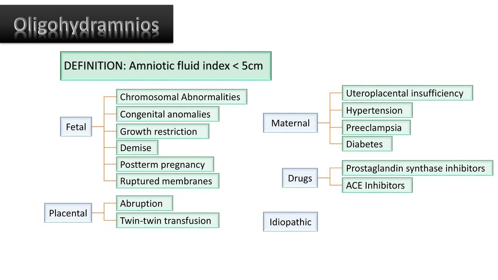Oligohydramnios DEFINITION: Amniotic fluid index < 5cm