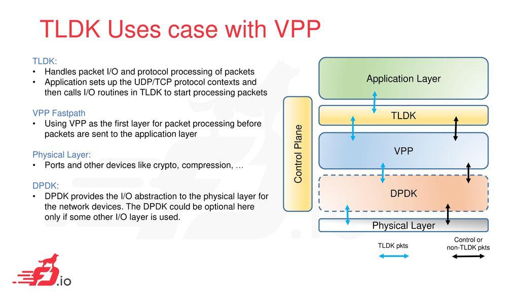 TLDK Transport Layer Development Kit - ppt download