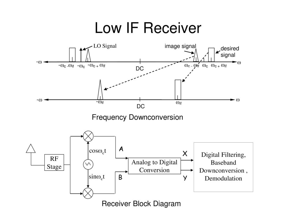 Low IF Receiver Frequency Downconversion Receiver Block Diagram A