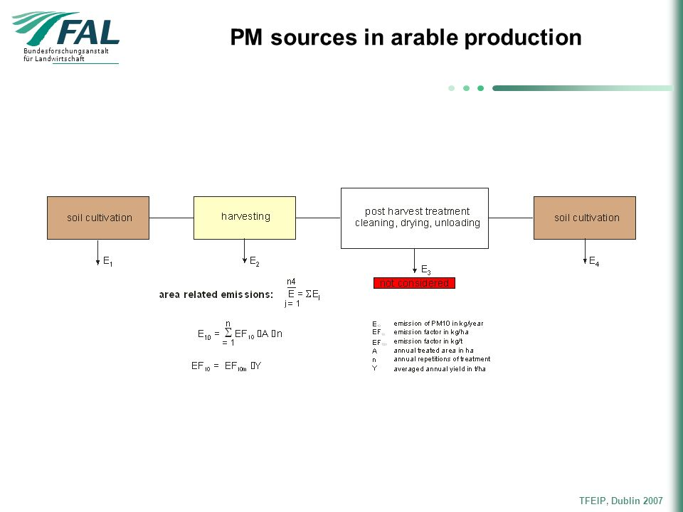 PM sources in arable production