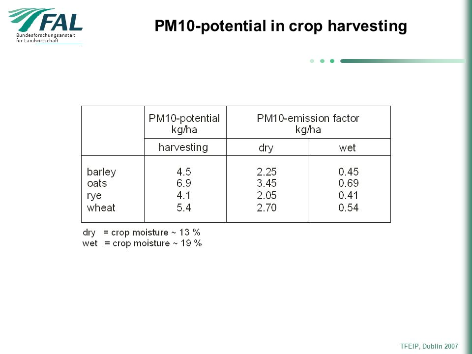 PM10-potential in crop harvesting