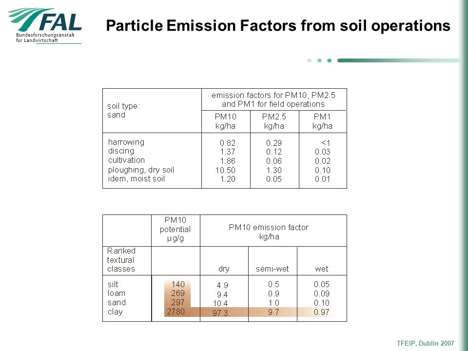 Particle Emission Factors from soil operations