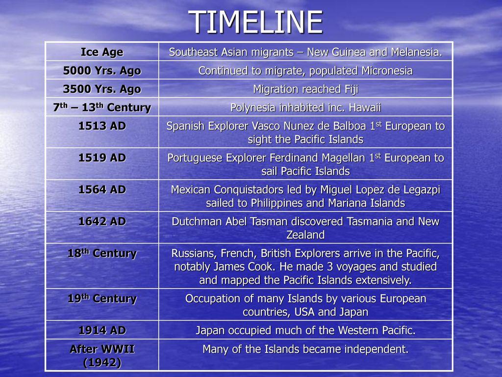 2 Timeline