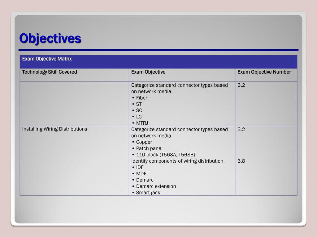 Media Lesson Ppt Download Wiring Demarcation Block 4 Objectives
