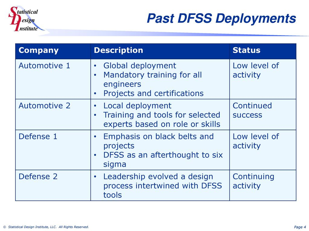 Looking Into The Future Of Design For Six Sigma Dfss Ppt Download