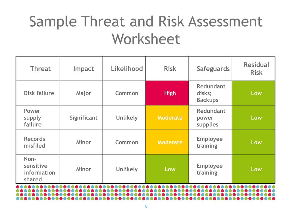 It Threat And Risk Assessment Overview Ppt Download