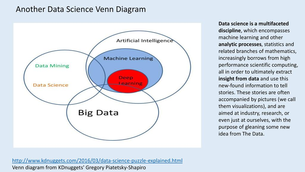 How Being Used At Your Company What Is Data Science Ppt Download