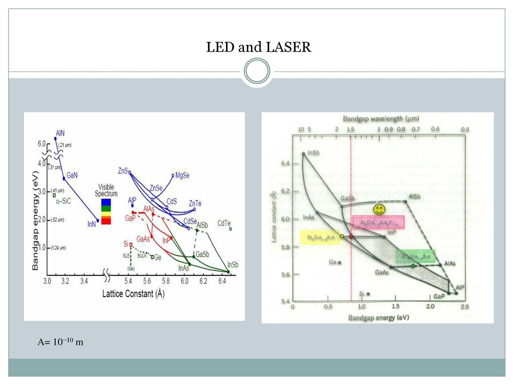 Optical Emitters And Receivers Ppt Download Circuit Has A Pair Of Laser Emitting Diodes Receiver Ld Industrial Light Amplification By Stimulated Emission Radiation