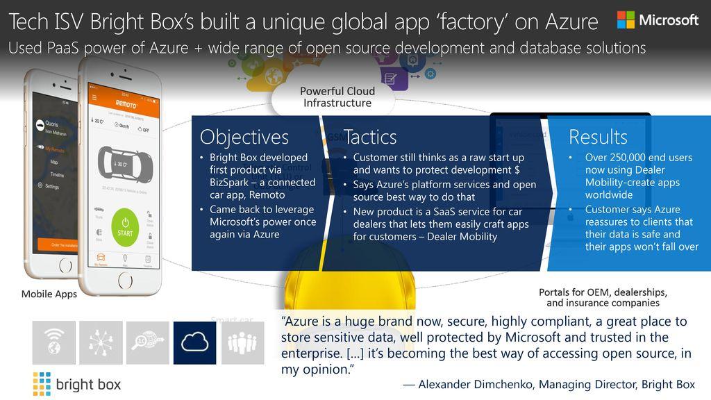 Tech ISV Bright Box's built a unique global app 'factory' on