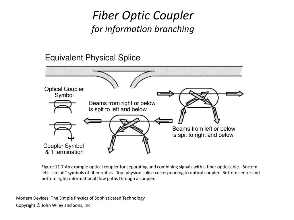 Modern Devices Chapter 11 Optical Couplers Including Circuitsymbols David 8 For Information Branching