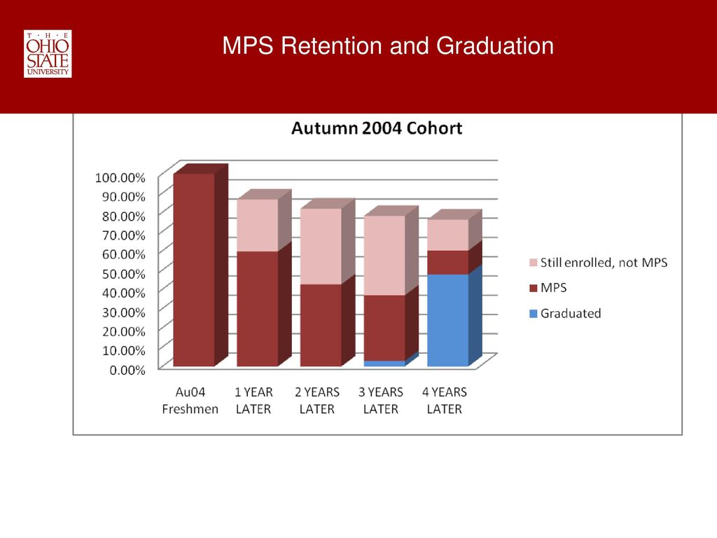 MPS Retention and Graduation