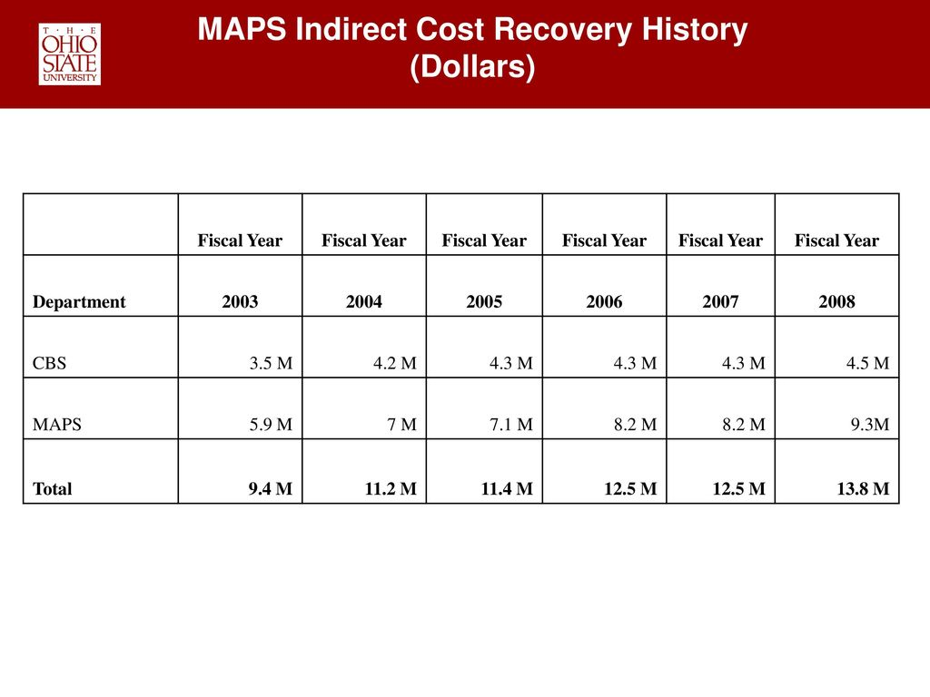 MAPS Indirect Cost Recovery History (Dollars)