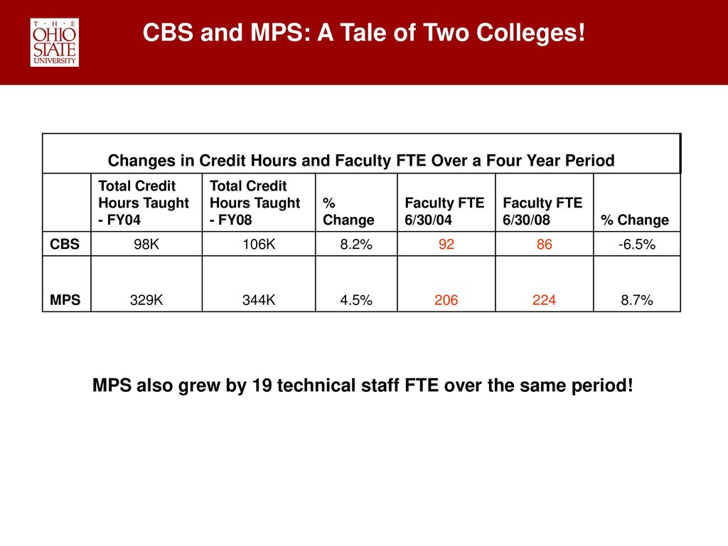 CBS and MPS: A Tale of Two Colleges!