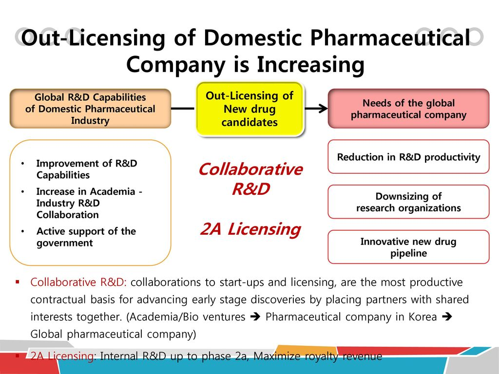 Korean Pharmaceutical Company: How to develop NCE - ppt download