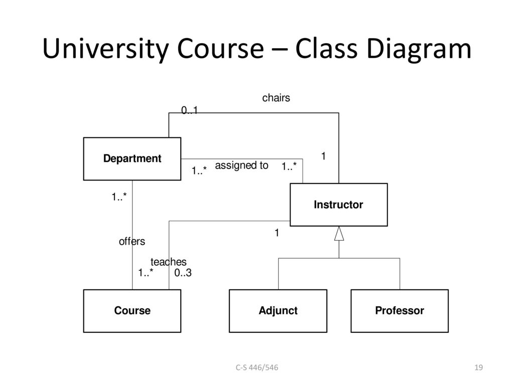 Fundamentals of object oriented modeling ppt download 19 university course class diagram ccuart Choice Image