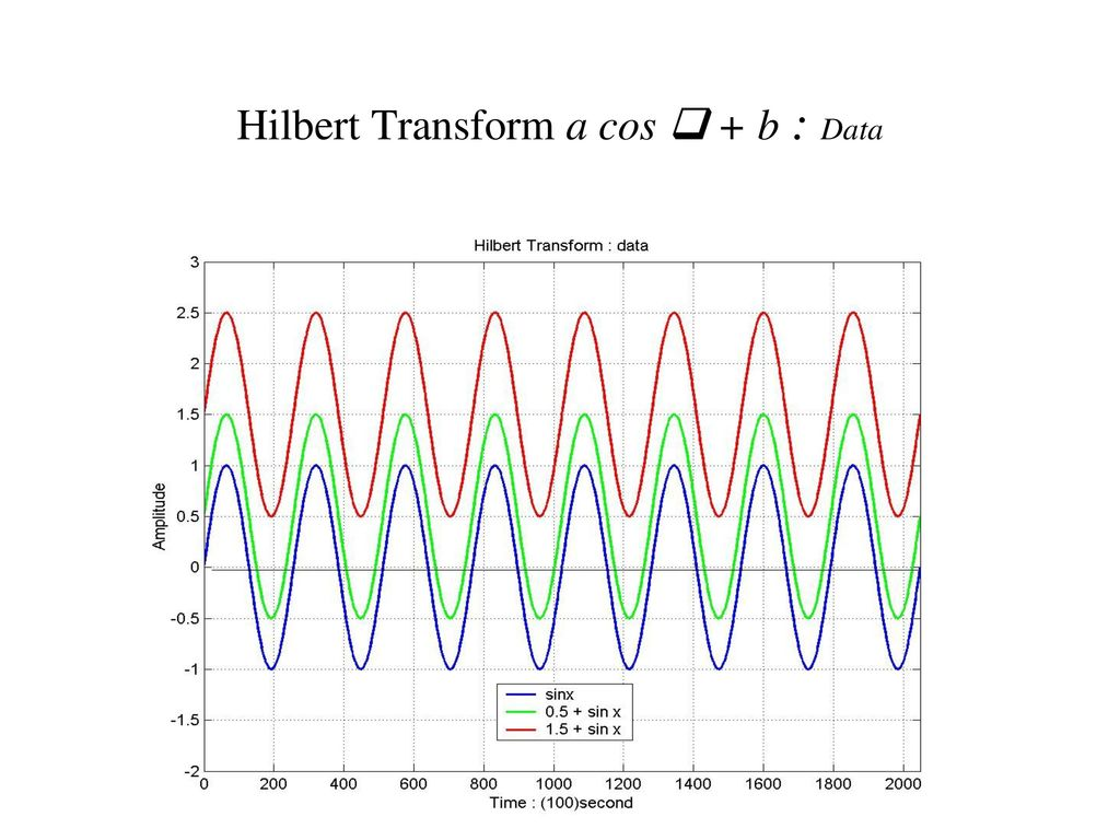 Paradoxes on Instantaneous Frequency - ppt download