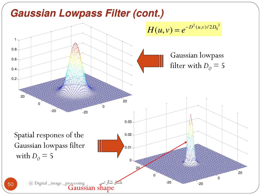 Digital Image Processing Ppt Download Low Pass Filter Diagram Gaussian Lowpass Cont